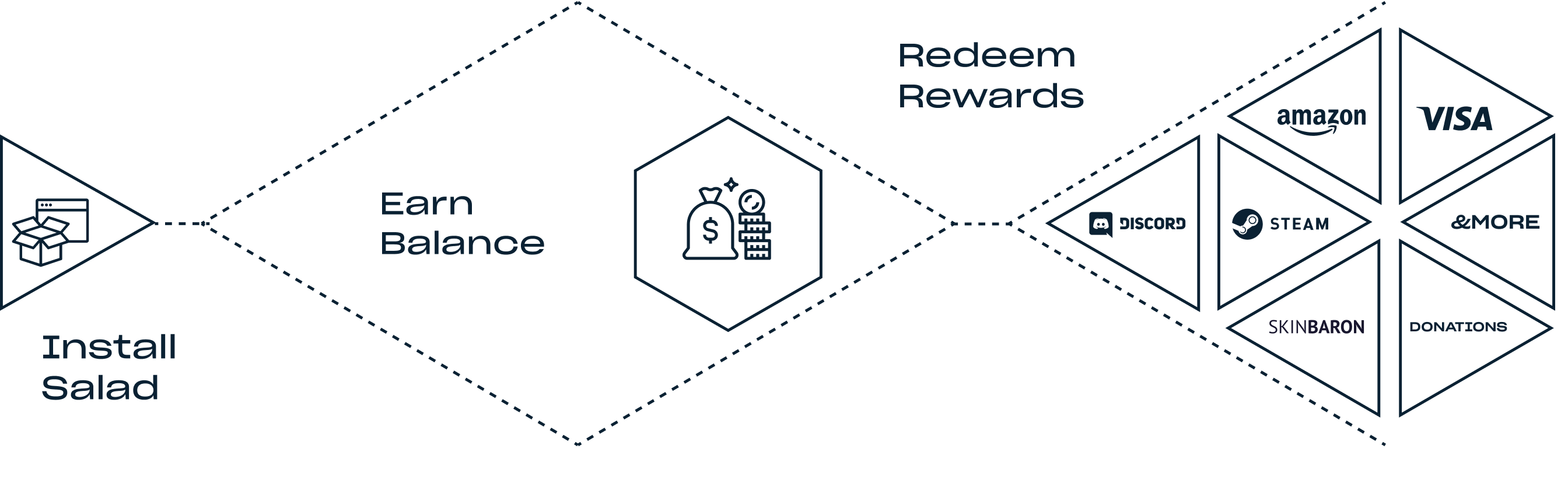 1.Install Salad; 2.Mine Crypto or Complete Offers; 3.Earn Balance; 4.Redeem Rewards